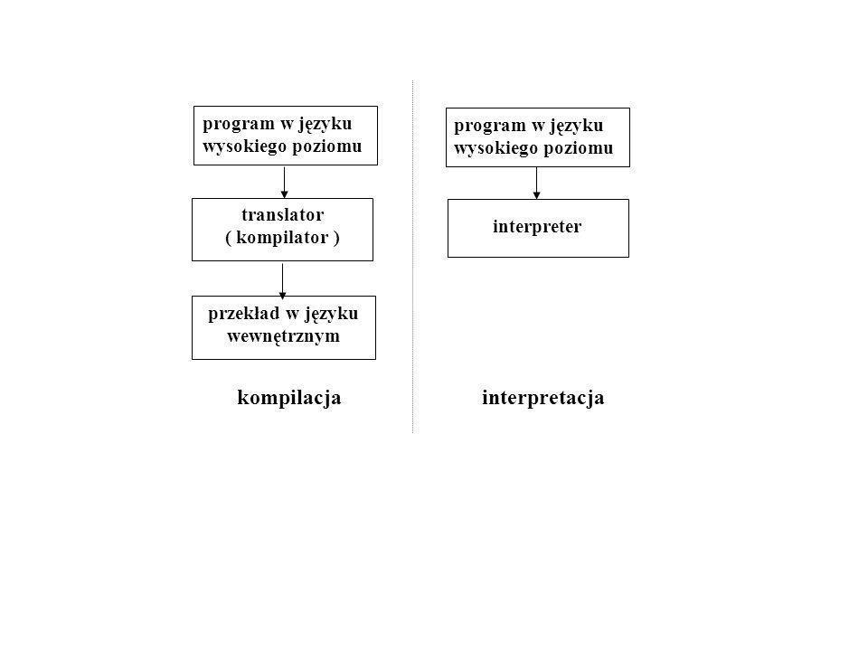 program w języku wysokiego poziomu translator ( kompilator ) przekład w języku wewnętrznym program w języku wysokiego poziomu interpreter kompilacja i