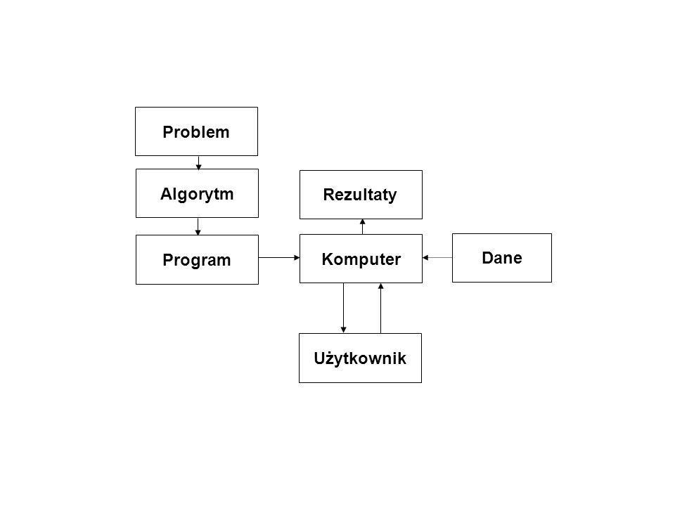 Problem Algorytm Program Komputer Użytkownik Dane Rezultaty