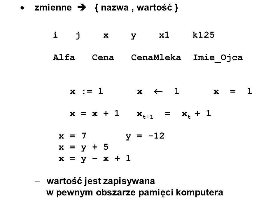 zmienne { nazwa, wartość } i j x y x1 k125 Alfa Cena CenaMleka Imie_Ojca x := 1 x 1 x = 1 x = x + 1 x t+1 = x t + 1 x = 7 y = -12 x = y + 5 x = y – x
