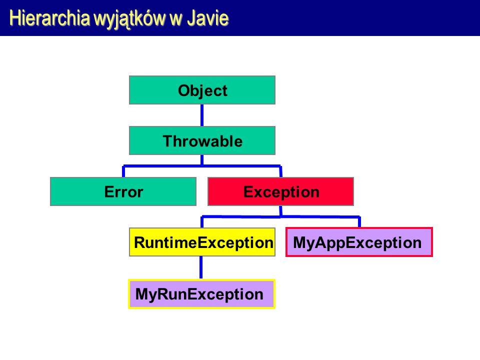 Hierarchia wyjątków w Javie Error RuntimeExceptionMyAppException Exception Throwable Object MyRunException