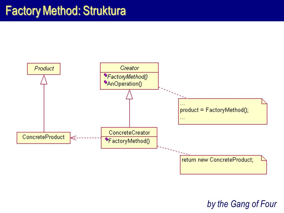 Factory Method: Struktura by the Gang of Four