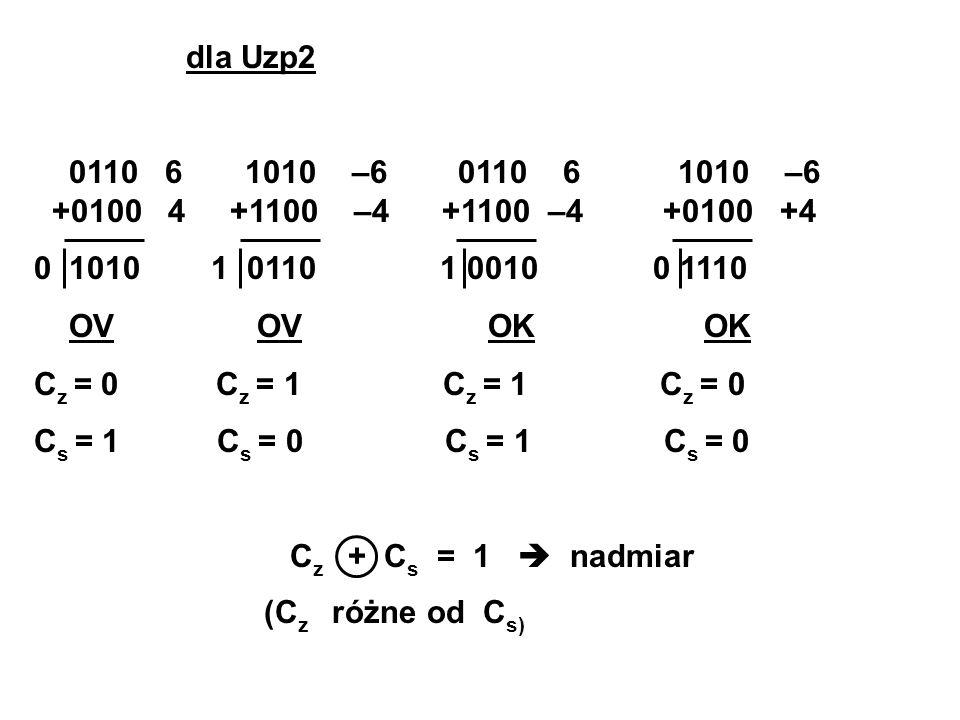 dla Uzp2 0110 6 1010 –6 0110 6 1010 –6 +0100 4 +1100 –4 +1100 –4 +0100 +4 0 1010 1 0110 1 0010 0 1110 OV OV OK OK C z = 0 C z = 1 C z = 1 C z = 0 C s = 1 C s = 0 C z + C s = 1 nadmiar (C z różne od C s)