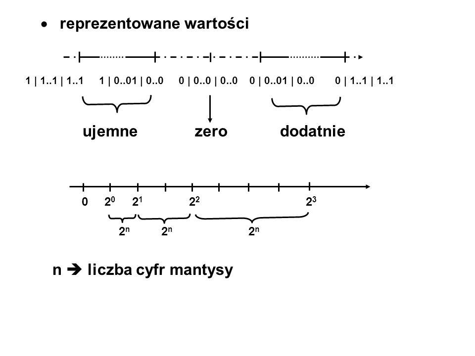 reprezentowane wartości 1 | 1..1 | 1..1 1 | 0..01 | 0..0 0 | 0..0 | 0..0 0 | 0..01 | 0..0 0 | 1..1 | 1..1 ujemne zero dodatnie 0 2 0 2 1 2 2 2 3 2 n 2 n 2 n n liczba cyfr mantysy