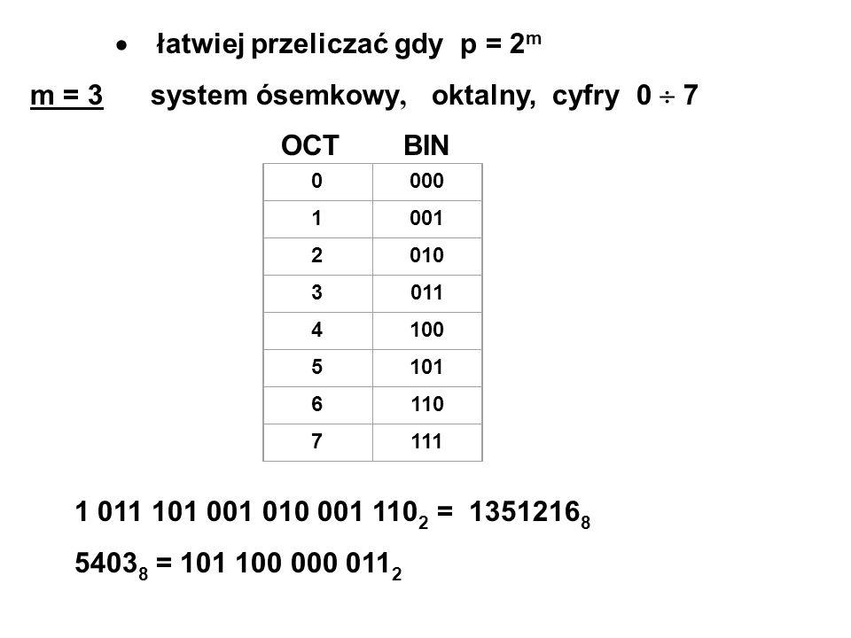 łatwiej przeliczać gdy p = 2 m m = 3 system ósemkowy, oktalny, cyfry 0 7 OCT BIN 0000 1001 2010 3011 4100 5101 6110 7111 1 011 101 001 010 001 110 2 = 1351216 8 5403 8 = 101 100 000 011 2