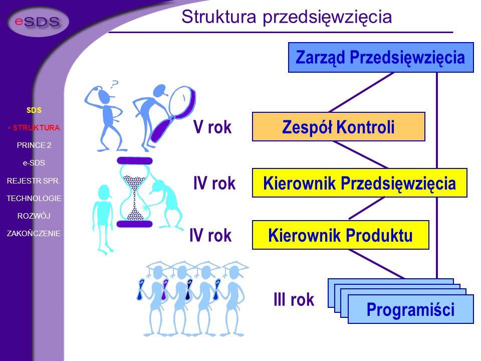 Programiści III rok Programiści Kierownik Przedsięwzięcia IV rok SDS STRUKTURA PRINCE 2 e-SDS REJESTR SPR. TECHNOLOGIE ROZWÓJ ZAKOŃCZENIE Struktura pr