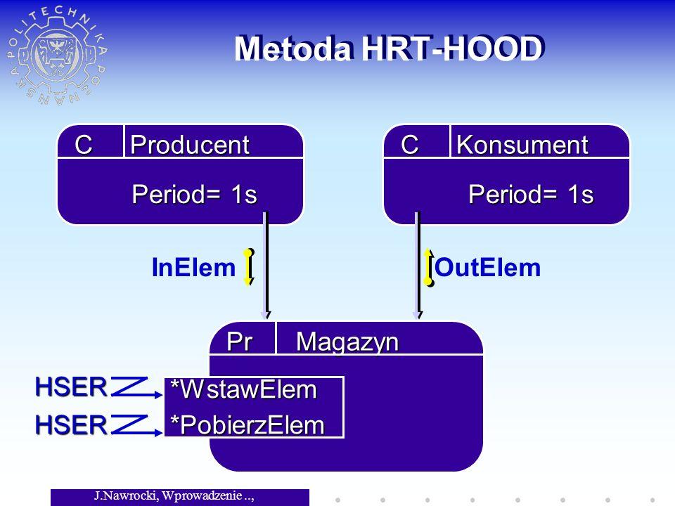 J.Nawrocki, Wprowadzenie.., Wykład 8 Metoda HRT-HOOD C Producent C Konsument InElemOutElem Pr Magazyn *WstawElem*PobierzElem HSER HSER Period= 1s