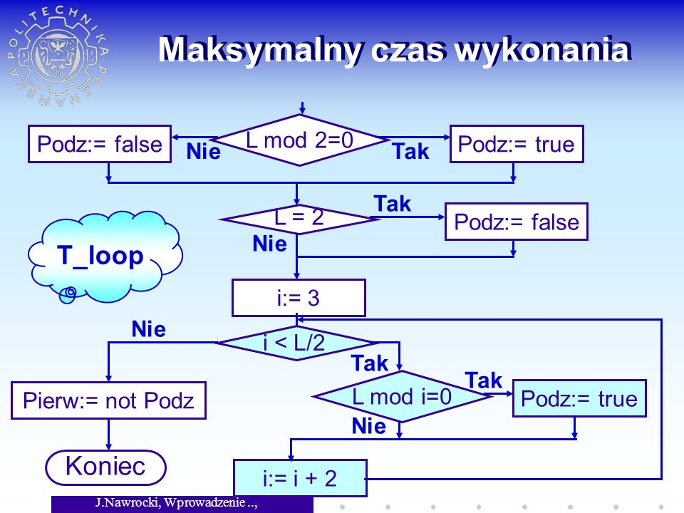 J.Nawrocki, Wprowadzenie.., Wykład 8 Maksymalny czas wykonania L mod 2=0 L = 2 i < L/2 Podz:= falsePodz:= true Podz:= false L mod i=0 Podz:= true i:= i + 2 i:= 3 Pierw:= not Podz Koniec Tak Nie T_loop