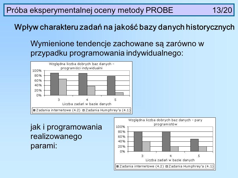 Wymienione tendencje zachowane są zarówno w przypadku programowania indywidualnego: Wpływ charakteru zadań na jakość bazy danych historycznych jak i p