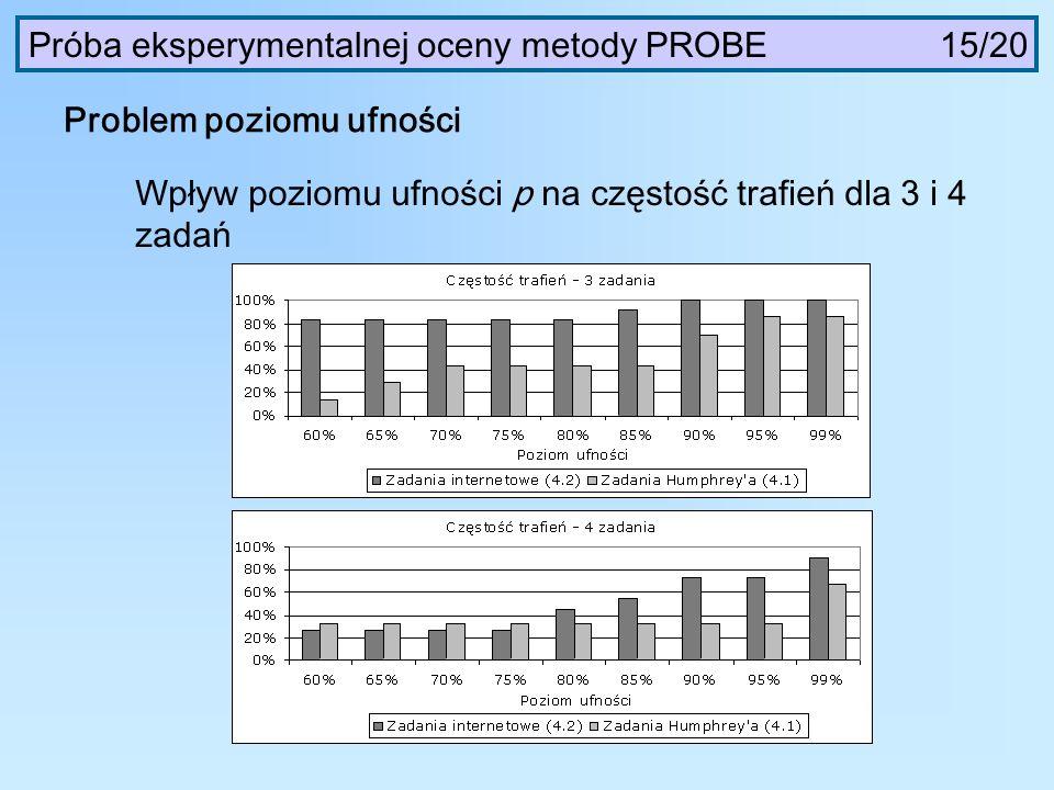 Problem poziomu ufności Wpływ poziomu ufności p na częstość trafień dla 3 i 4 zadań Próba eksperymentalnej oceny metody PROBE 15/20