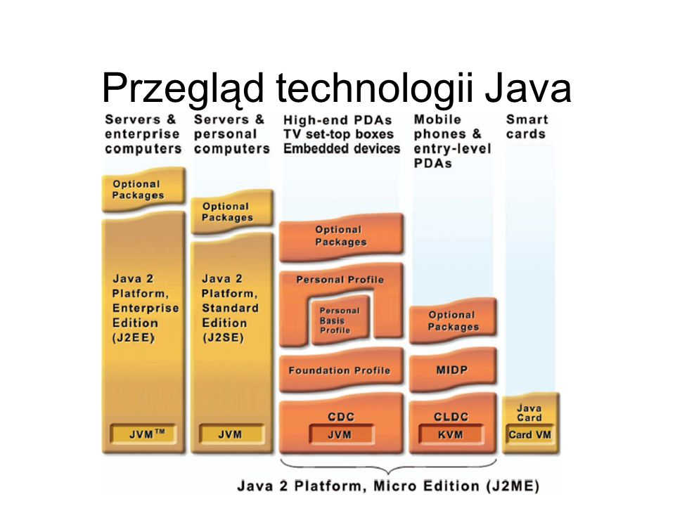 Skróty CLDC – Connected Limited Device Configuration CDC – Connected Device Configuration KVM – Kilobyte Java Virtual Machine JVM – Java Virtual Machine MID – Mobile Information Device MIDP - Mobile Information Device Profile