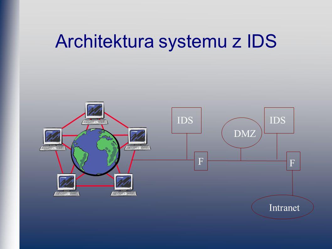 Architektura systemu z IDS F Intranet DMZ F IDS