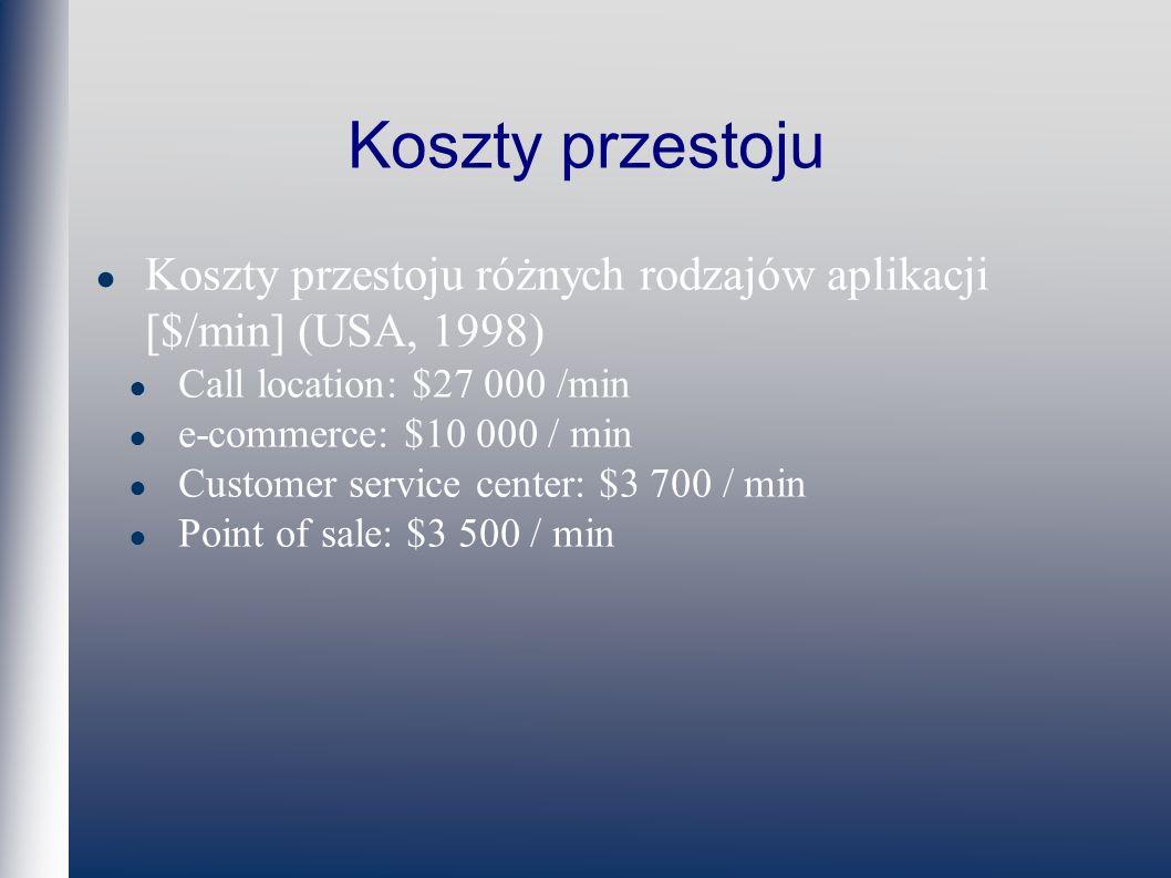 Koszty przestoju różnych rodzajów aplikacji [$/min] (USA, 1998) Call location: $27 000 /min e-commerce: $10 000 / min Customer service center: $3 700 / min Point of sale: $3 500 / min