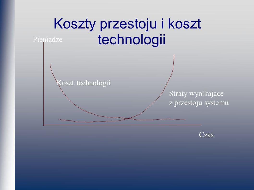Koszty przestoju i koszt technologii Pieniądze Czas Koszt technologii Straty wynikające z przestoju systemu