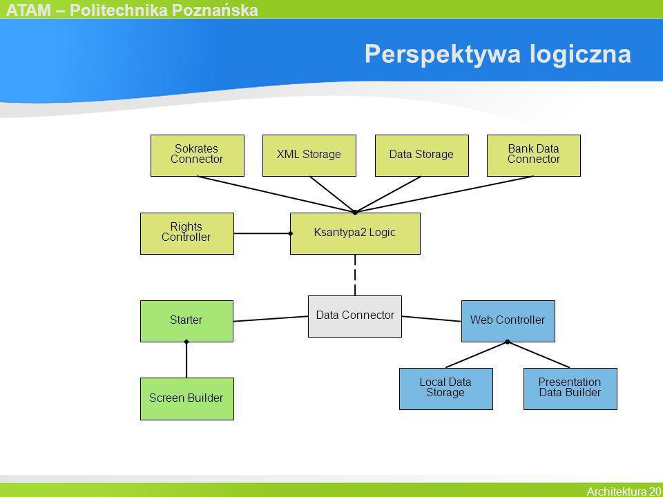 ATAM – Politechnika Poznańska Architektura 20 Perspektywa logiczna Ksantypa2 Logic Sokrates Connector Bank Data Connector Data StorageXML Storage Righ