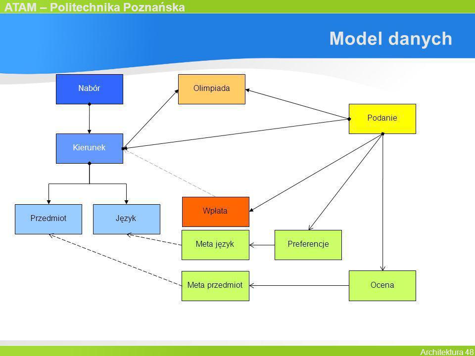 ATAM – Politechnika Poznańska Architektura 48 Model danych Nabór Podanie Kierunek PrzedmiotJęzyk Meta język Meta przedmiot Wpłata Ocena Olimpiada Pref