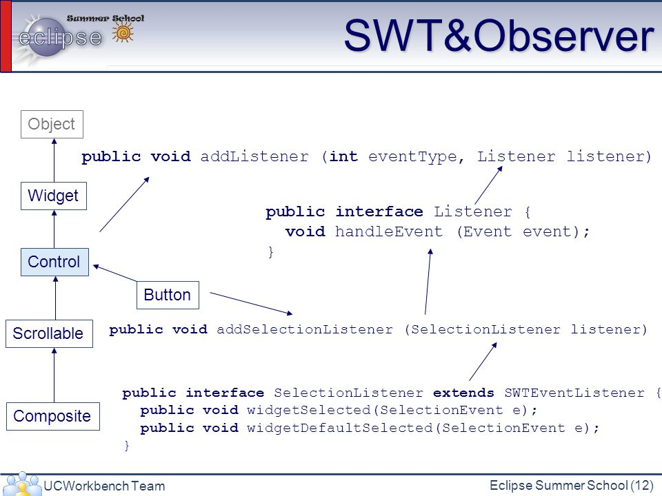 UCWorkbench Team Eclipse Summer School (12) SWT&Observer Widget Control Scrollable Composite Button Object public void addListener (int eventType, Lis