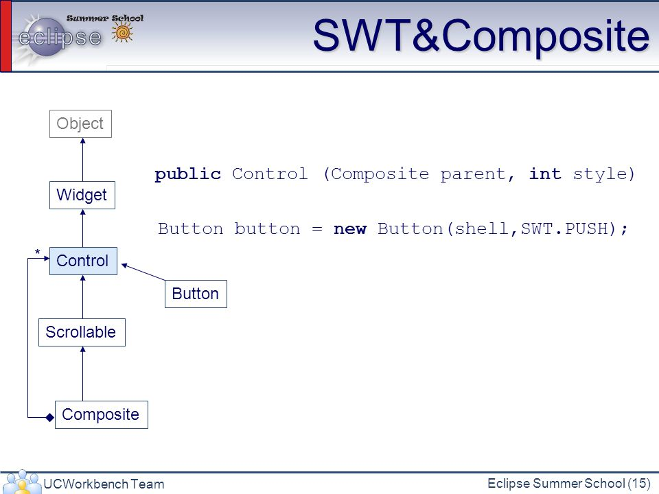 UCWorkbench Team Eclipse Summer School (15) SWT&Composite Widget Control Scrollable Composite Button Object public Control (Composite parent, int styl