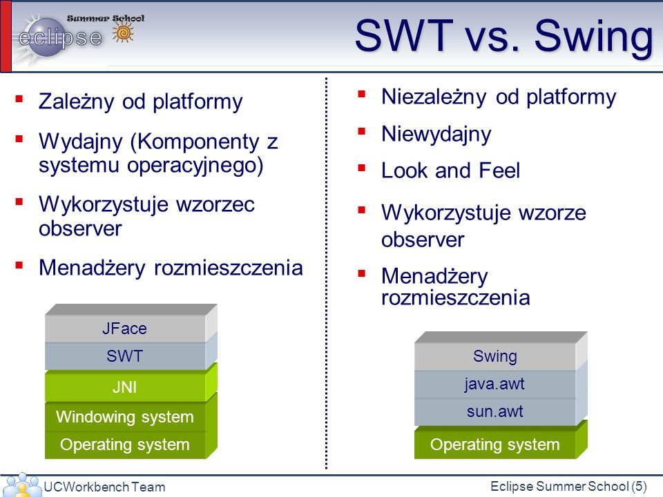 UCWorkbench Team Eclipse Summer School (46) Ćwiczenie - rozwiązanie GridLayout gridLayout = new GridLayout(); gridLayout.numColumns = 3; shell.setLayout(gridLayout); new Label(shell, SWT.NONE).setText(Name: ); Text userName = new Text(shell, SWT.SINGLE | SWT.BORDER); GridData gridData = new GridData(GridData.HORIZONTAL_ALIGN_FILL); gridData.horizontalSpan = 2; userName.setLayoutData(gridData); … Każdy widget musi mieć własną instancję GridData