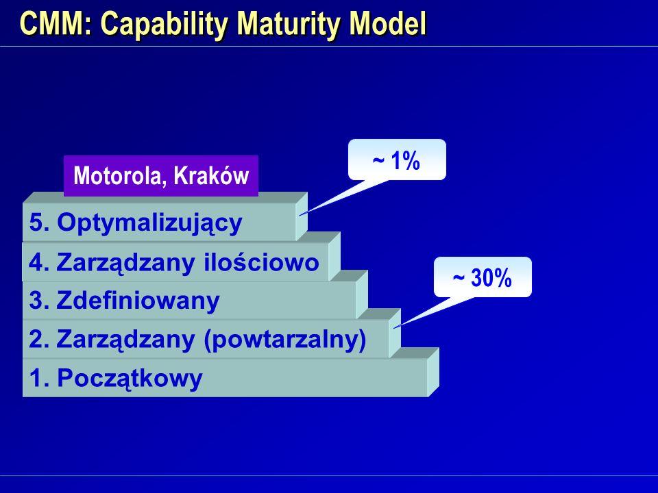 CMM: Capability Maturity Model 1. Początkowy 2. Zarządzany (powtarzalny) 3. Zdefiniowany 4. Zarządzany ilościowo 5. Optymalizujący Motorola, Kraków ~