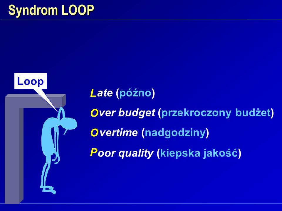 Syndrom LOOP LOOPLOOP ate (późno) oor quality (kiepska jakość) ver budget (przekroczony budżet) vertime (nadgodziny) Loop