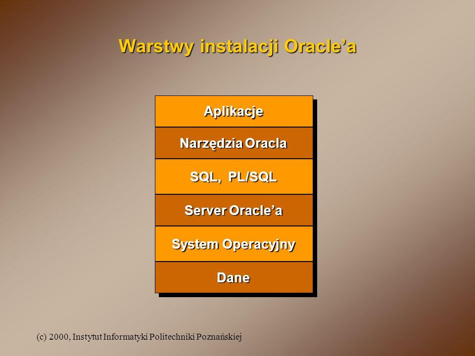 (c) 2000, Instytut Informatyki Politechniki Poznańskiej Architektura systemu Oracle Globalny Obszar Systemowy procesy systemowe procesy usługowe (serwery) dane instancja bazy danych SQL SQL SQL