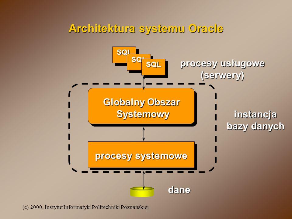 (c) 2000, Instytut Informatyki Politechniki Poznańskiej Architektura systemu Oracle Globalny Obszar Systemowy procesy systemowe procesy usługowe (serw
