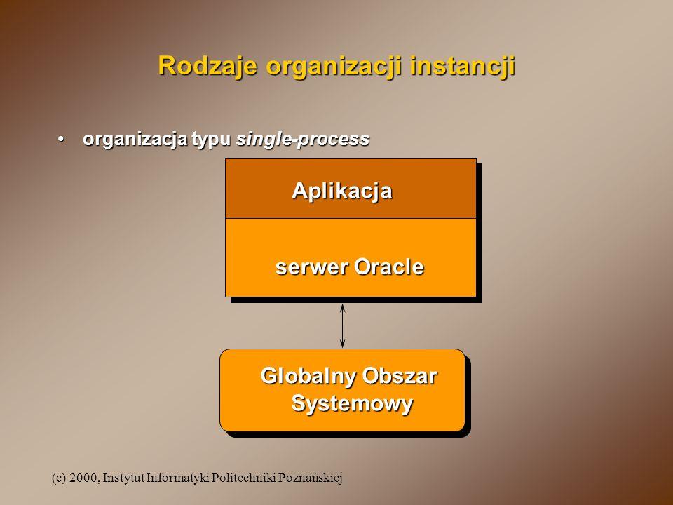 (c) 2000, Instytut Informatyki Politechniki Poznańskiej Rodzaje organizacji instancji (cd.) organizacja typu multiple-processesorganizacja typu multiple-processes Globalny Obszar Systemowy Procesydrugoplanowe procesy usługowe (serwery)SQL SQL SQL SMONPMONCKPTLGWRDBWRARCH