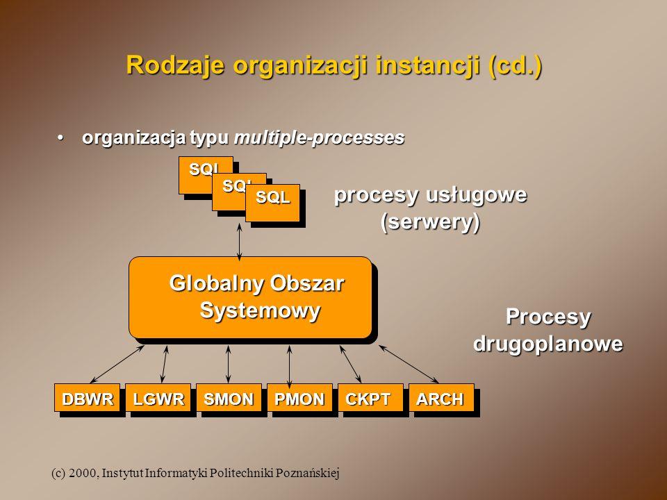 (c) 2000, Instytut Informatyki Politechniki Poznańskiej Struktura bazy danych Oraclea Obszar Globalny Systemu Pliki dziennika powtórzeń procesy drugoplanowe (systemowe) Pliki bazy danych Pliki kontrolne Pliki startowe
