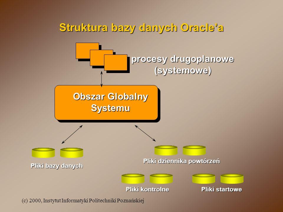 (c) 2000, Instytut Informatyki Politechniki Poznańskiej Organizacja pamięci operacyjnej (cd.) obszar kodu oprogramowania - fragment pamięci operacyjnej do przechowywania i wykonywania programów; jest tylko do odczytu; na pewnych platformach może być współdzielony między różne procesy,obszar kodu oprogramowania - fragment pamięci operacyjnej do przechowywania i wykonywania programów; jest tylko do odczytu; na pewnych platformach może być współdzielony między różne procesy, SGA - współdzielony obszar pamięci operacyjnej zawierający dane i informacje sterujące dla jednej instancji:SGA - współdzielony obszar pamięci operacyjnej zawierający dane i informacje sterujące dla jednej instancji: –bufor danych - fragment SGA służący do buforowania danych użytkowych, zarządzany algorytmem LRU, wielkość określana przez DB_BLOCK_BUFFERS [Blk], –bufor dziennika powtórzeń - obszar SGA o organizacji pętli służący do buforowania zapisu do dziennika powtórzeń, wielkość określana przez LOG_BUFFER [B] (domyślnie: 4*DB_BLOCK_SIZE),