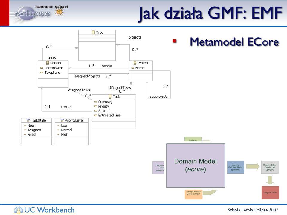 Szkoła Letnia Eclipse 2007 Jak działa GMF: EMF Metamodel ECore