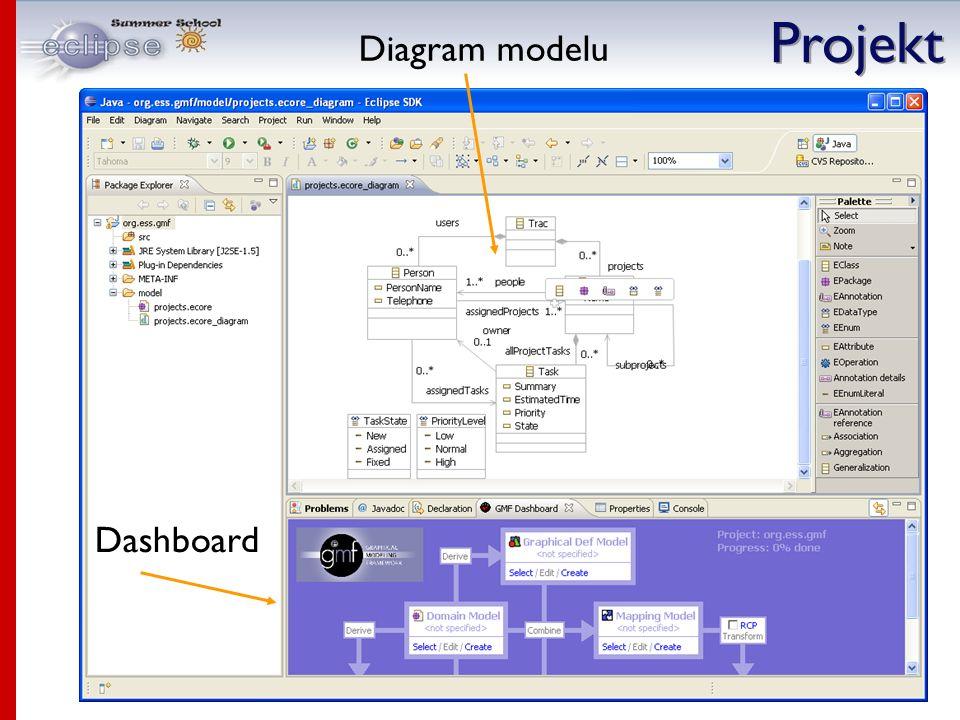 Dashboard Diagram modelu