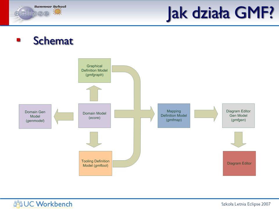 Szkoła Letnia Eclipse 2007 Generator modelu Model generatora - projects.genmodel Generujemy kod: Model code Edit code Model generatora - projects.genmodel Generujemy kod: Model code Edit code