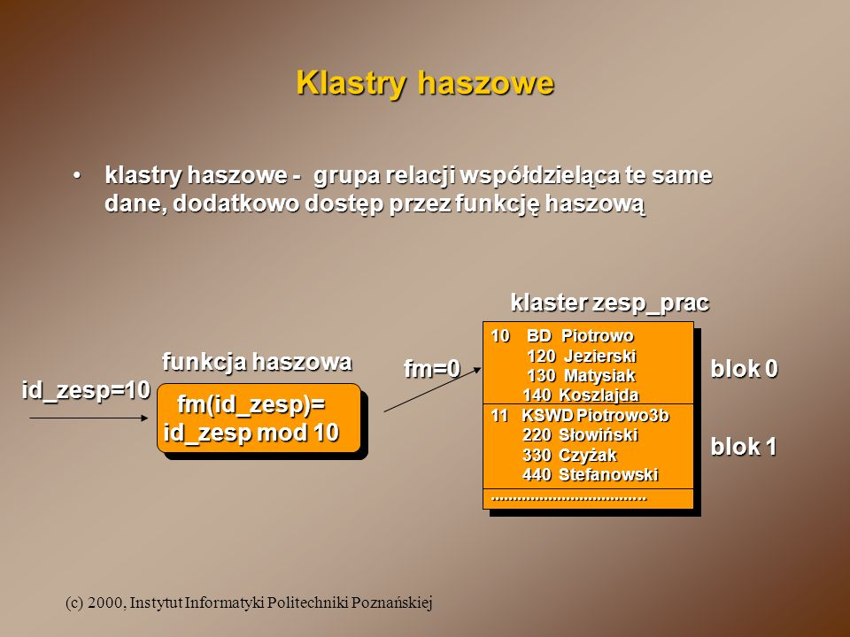 (c) 2000, Instytut Informatyki Politechniki Poznańskiej Klastry haszowe klastry haszowe - grupa relacji współdzieląca te same dane, dodatkowo dostęp p