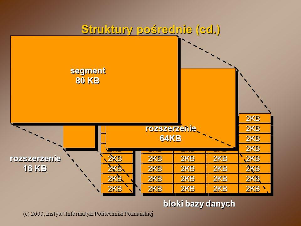 (c) 2000, Instytut Informatyki Politechniki Poznańskiej Struktury pośrednie (cd.) 2KB2KB 2KB 2KB 2KB 2KB 2KB 2KB2KB2KB 2KB 2KB 2KB 2KB 2KB 2KB2KB2KB 2