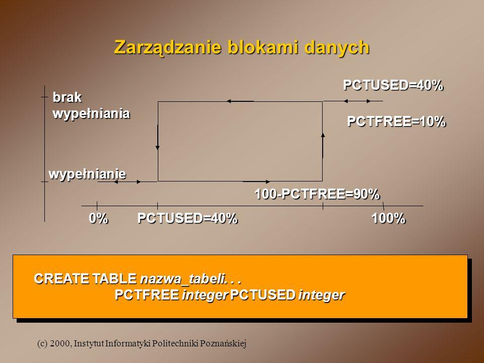 (c) 2000, Instytut Informatyki Politechniki Poznańskiej Zarządzanie blokami danych PCTUSED=40%0%100% 100-PCTFREE=90% PCTUSED=40% PCTFREE=10% wypełnian