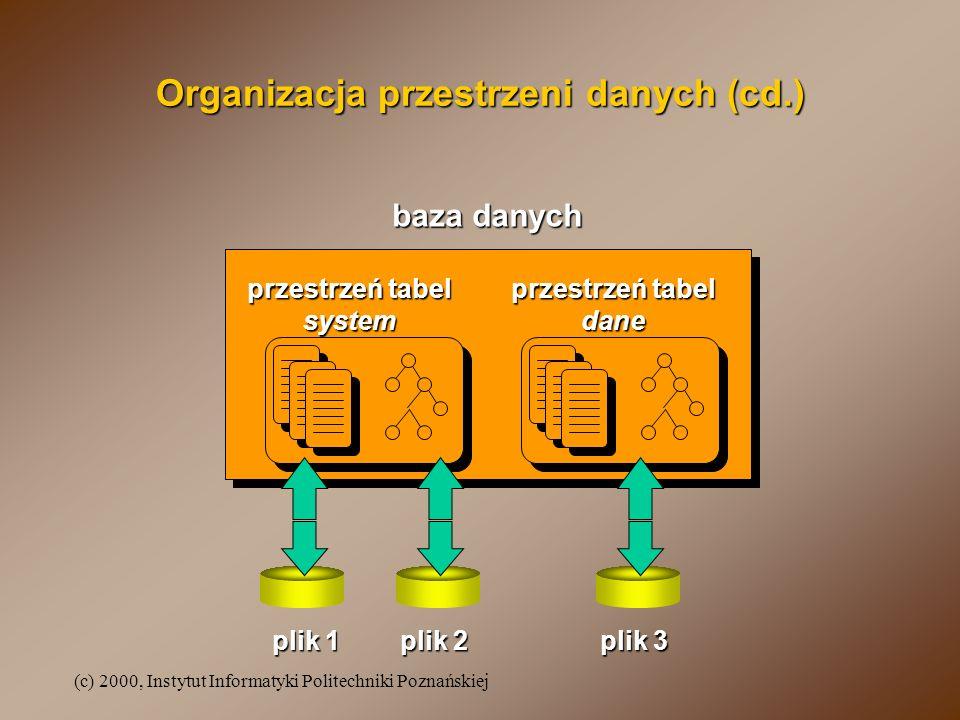 (c) 2000, Instytut Informatyki Politechniki Poznańskiej Organizacja przestrzeni danych (cd.) baza danych przestrzeń tabel system dane plik 1 plik 2 pl