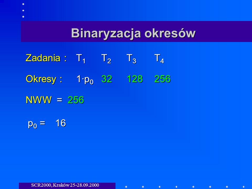 SCR2000, Kraków 25-28.09.2000 Binaryzacja okresów Zadania :T 1 T 2 T 3 T 4 Okresy :1·p 0 32128 256 NWW = 256 p0 =p0 =p0 =p0 =16