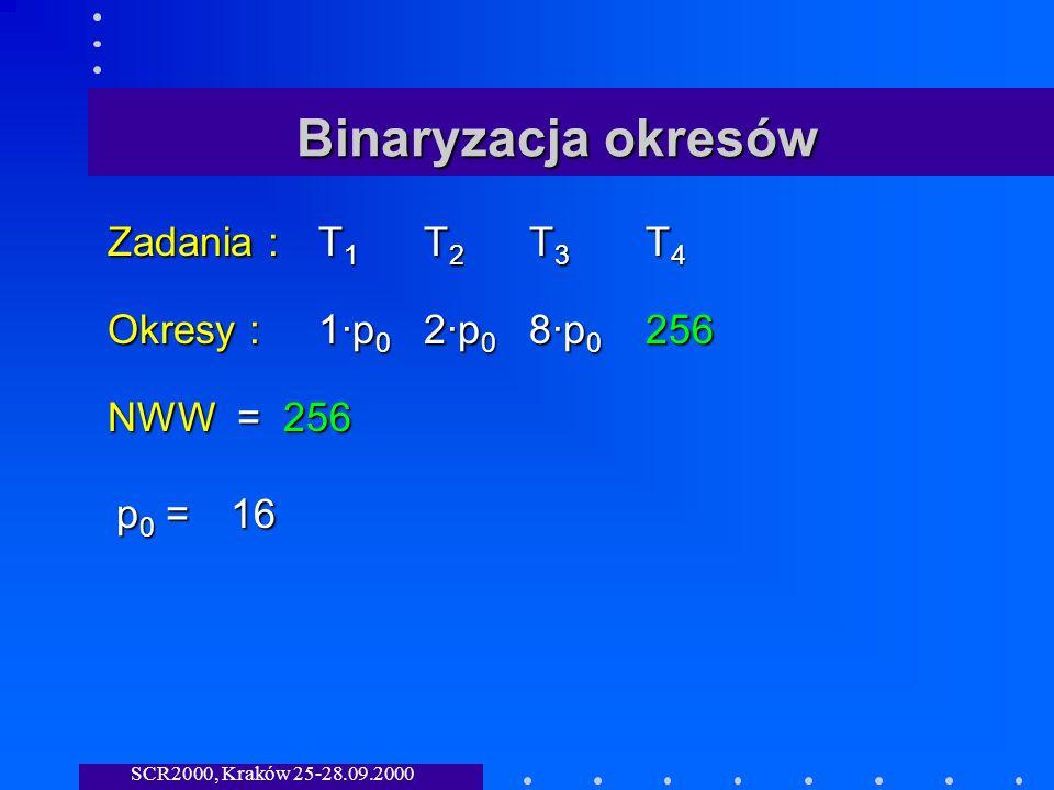 SCR2000, Kraków 25-28.09.2000 Binaryzacja okresów Zadania :T 1 T 2 T 3 T 4 Okresy :1·p 0 2·p 0 8·p 0 256 NWW = 256 p0 =p0 =p0 =p0 =16