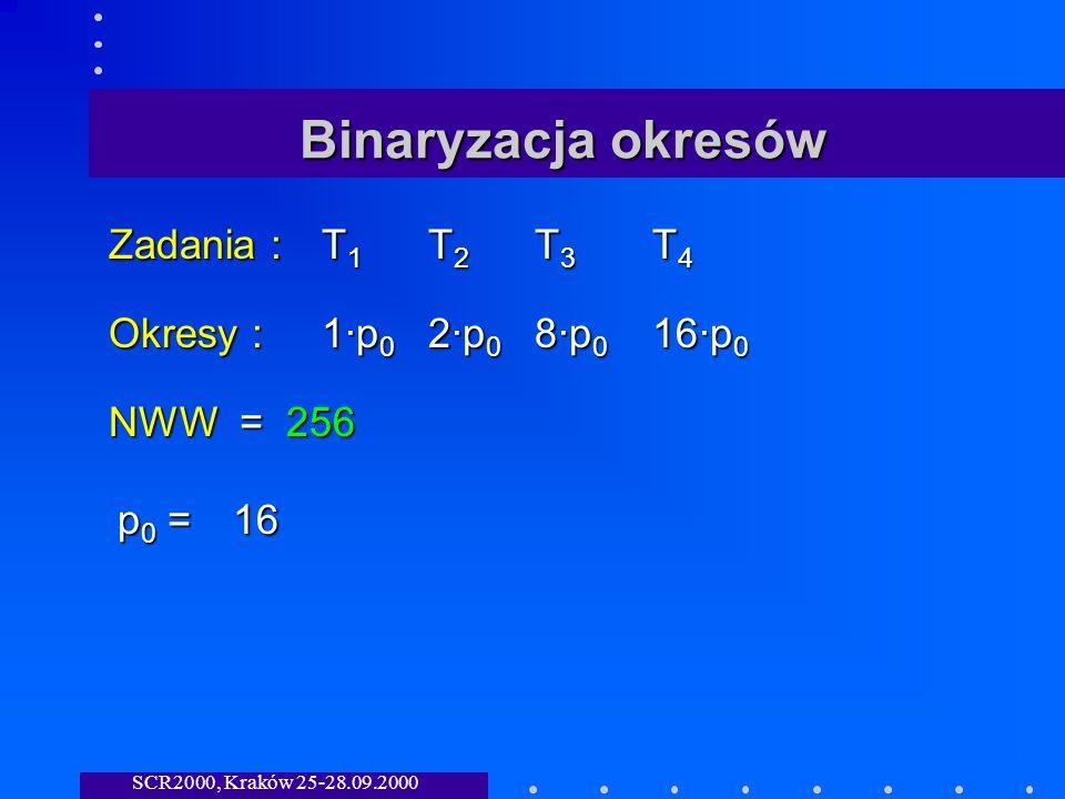 SCR2000, Kraków 25-28.09.2000 Binaryzacja okresów Zadania :T 1 T 2 T 3 T 4 Okresy :1·p 0 2·p 0 8·p 0 16·p 0 NWW = 256 p0 =p0 =p0 =p0 =16