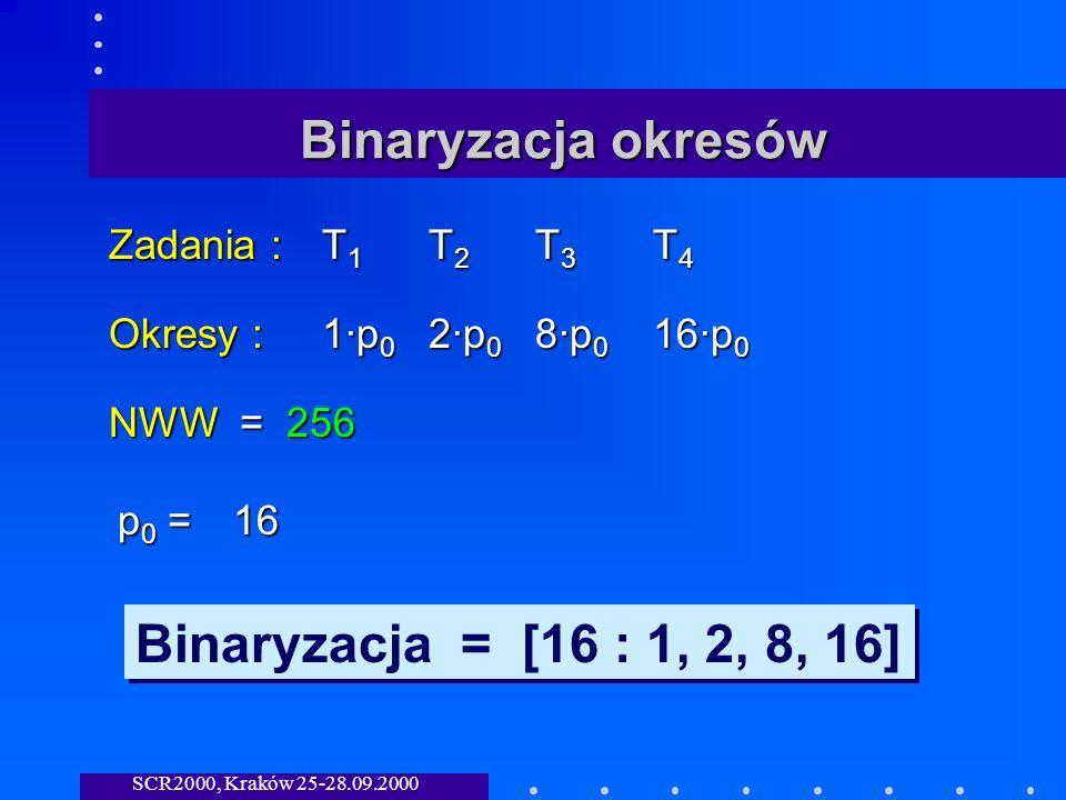 SCR2000, Kraków 25-28.09.2000 Binaryzacja okresów Zadania :T 1 T 2 T 3 T 4 Okresy :1·p 0 2·p 0 8·p 0 16·p 0 NWW = 256 p0 =p0 =p0 =p0 =16 Binaryzacja = [16 : 1, 2, 8, 16]
