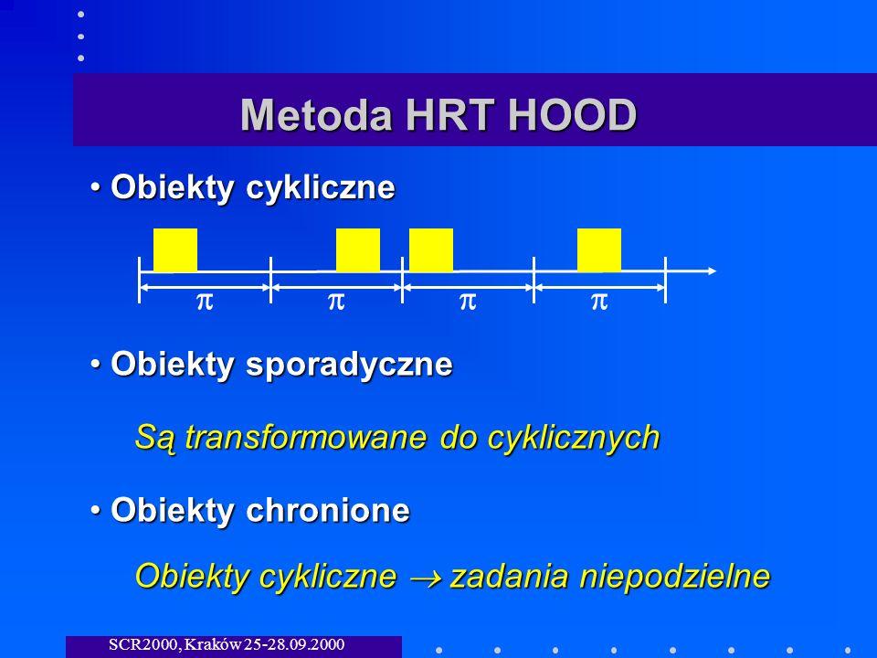SCR2000, Kraków 25-28.09.2000 Metoda HRT HOOD Obiekty cykliczne Obiekty cykliczne Obiekty sporadyczne Obiekty sporadyczne Obiekty chronione Obiekty chronione Są transformowane do cyklicznych Obiekty cykliczne zadania niepodzielne