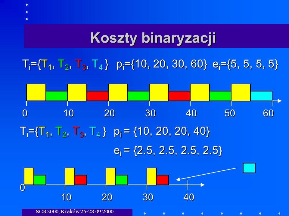SCR2000, Kraków 25-28.09.2000 Koszty binaryzacji T i ={T 1, T 2, T 3, T 4 } p i ={10, 20, 30, 60} e i ={5, 5, 5, 5} 0102030405060 T i ={T 1, T 2, T 3, T 4 } p i = {10, 20, 20, 40} e i = {2.5, 2.5, 2.5, 2.5} 0 10203040