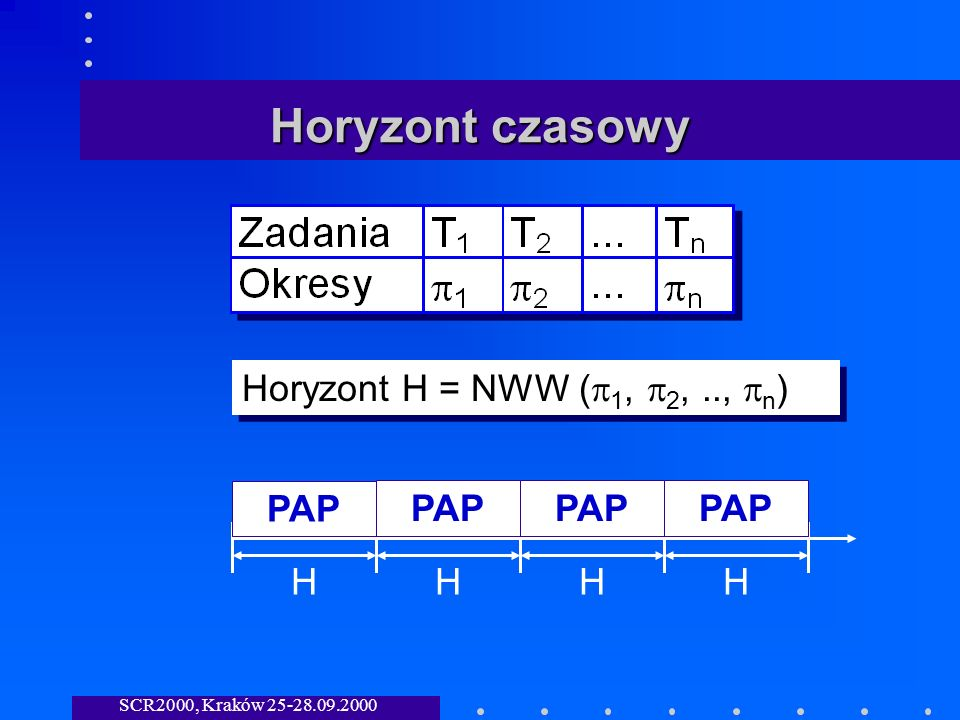 SCR2000, Kraków 25-28.09.2000 Horyzont czasowy Horyzont H = NWW ( 1, 2,.., n ) HHHH PAP