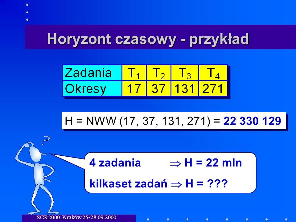 SCR2000, Kraków 25-28.09.2000 Horyzont czasowy - przykład H = NWW (17, 37, 131, 271) = 22 330 129 4 zadania H = 22 mln kilkaset zadań H = ???