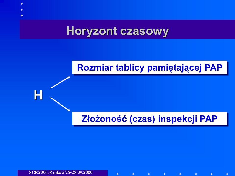 SCR2000, Kraków 25-28.09.2000 Horyzont czasowy H Rozmiar tablicy pamiętającej PAP Złożoność (czas) inspekcji PAP