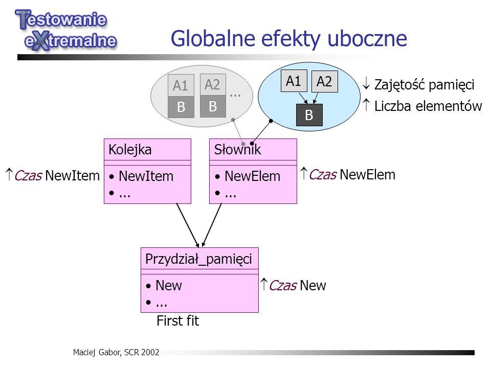 Maciej Gabor, SCR 2002 Globalne efekty uboczne Kolejka NewItem... Słownik NewElem... Przydział_pamięci New... First fit A1 B A2 B... A1 B A2 Zajętość