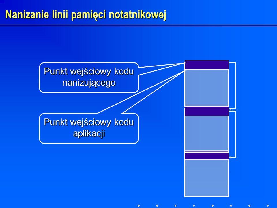 Punkt wejściowy kodu nanizującego Punkt wejściowy kodu aplikacji Nanizanie linii pamięci notatnikowej