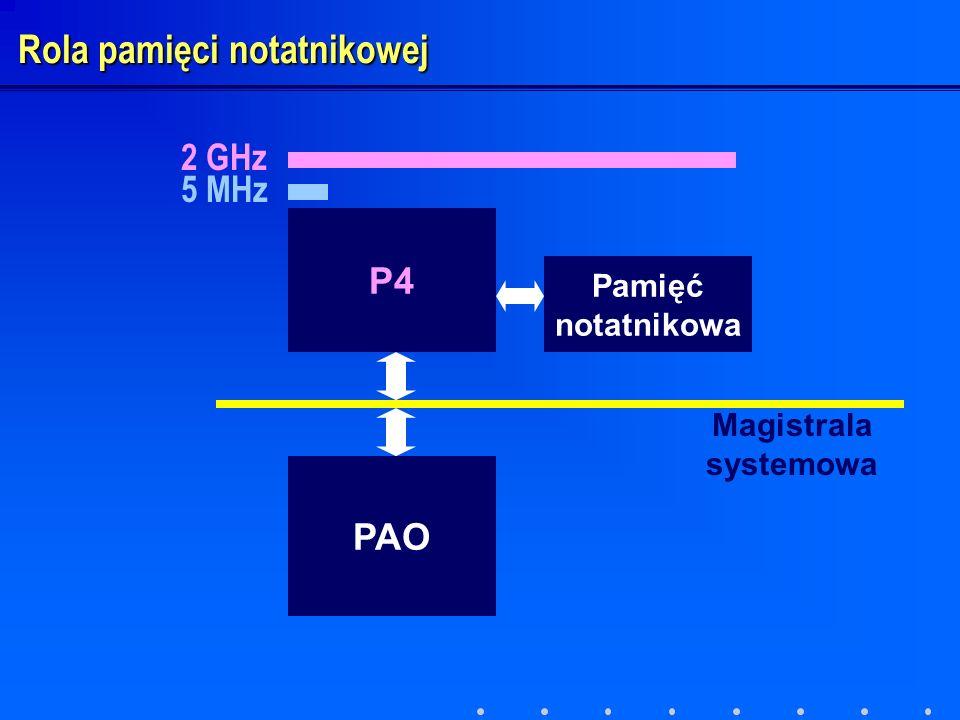 P4 PAO Pamięć notatnikowa Magistrala systemowa Rola pamięci notatnikowej 5 MHz 2 GHz