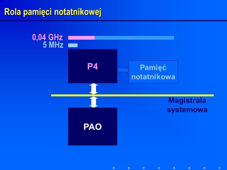 P4 PAO Pamięć notatnikowa Magistrala systemowa Rola pamięci notatnikowej 5 MHz 0,04 GHz