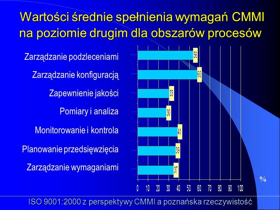 % Wartości średnie spełnienia wymagań CMMI na poziomie drugim dla obszarów procesów Wartości średnie spełnienia wymagań CMMI na poziomie drugim dla ob